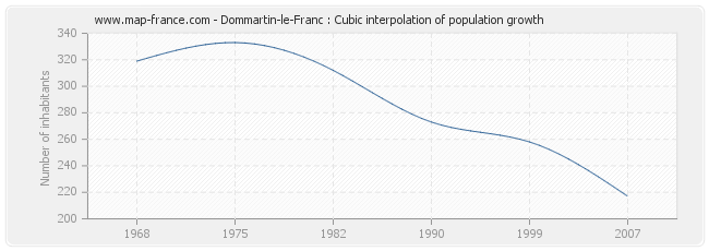Dommartin-le-Franc : Cubic interpolation of population growth