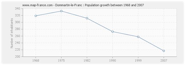 Population Dommartin-le-Franc