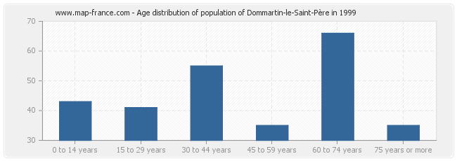 Age distribution of population of Dommartin-le-Saint-Père in 1999