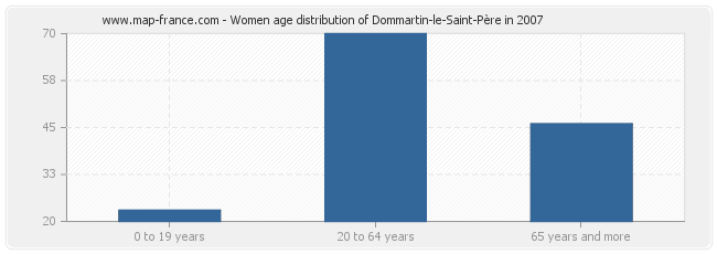 Women age distribution of Dommartin-le-Saint-Père in 2007