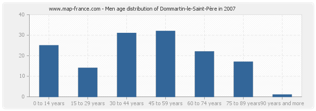 Men age distribution of Dommartin-le-Saint-Père in 2007
