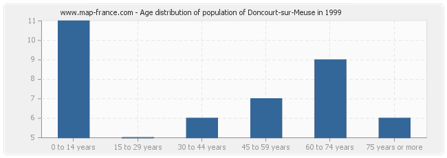 Age distribution of population of Doncourt-sur-Meuse in 1999