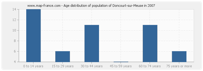 Age distribution of population of Doncourt-sur-Meuse in 2007