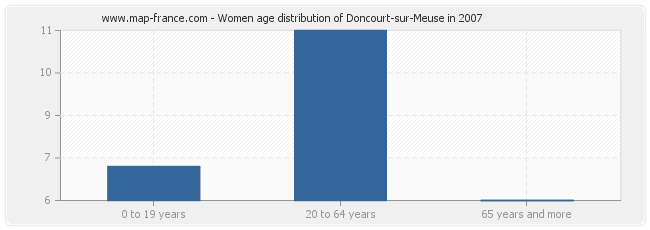 Women age distribution of Doncourt-sur-Meuse in 2007