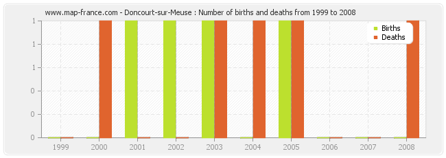 Doncourt-sur-Meuse : Number of births and deaths from 1999 to 2008