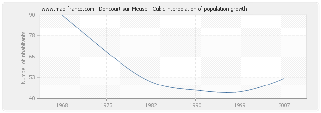 Doncourt-sur-Meuse : Cubic interpolation of population growth
