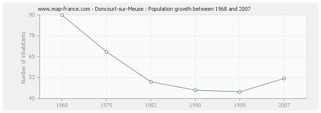Population Doncourt-sur-Meuse