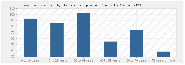 Age distribution of population of Doulevant-le-Château in 1999