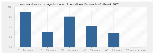 Age distribution of population of Doulevant-le-Château in 2007