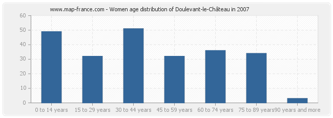 Women age distribution of Doulevant-le-Château in 2007