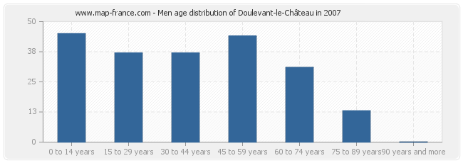 Men age distribution of Doulevant-le-Château in 2007
