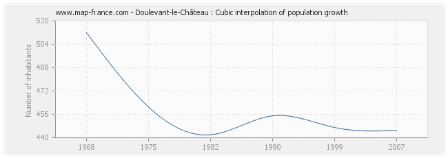 Doulevant-le-Château : Cubic interpolation of population growth