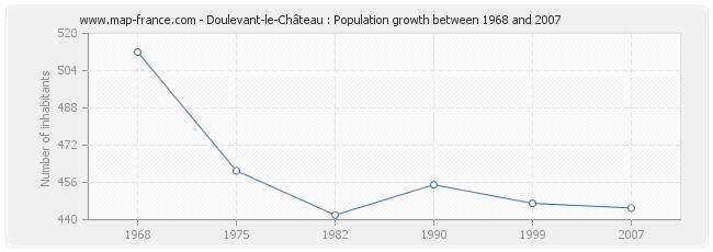 Population Doulevant-le-Château