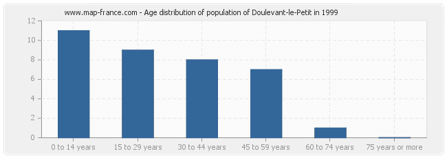 Age distribution of population of Doulevant-le-Petit in 1999