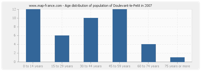 Age distribution of population of Doulevant-le-Petit in 2007