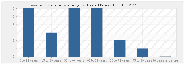 Women age distribution of Doulevant-le-Petit in 2007