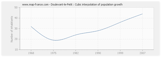 Doulevant-le-Petit : Cubic interpolation of population growth