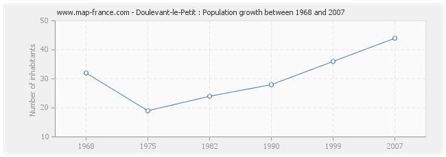 Population Doulevant-le-Petit