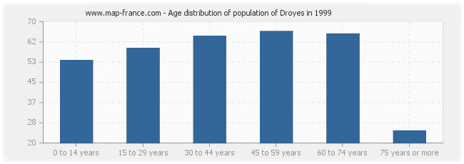 Age distribution of population of Droyes in 1999