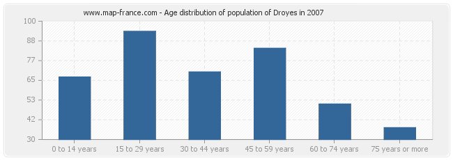 Age distribution of population of Droyes in 2007