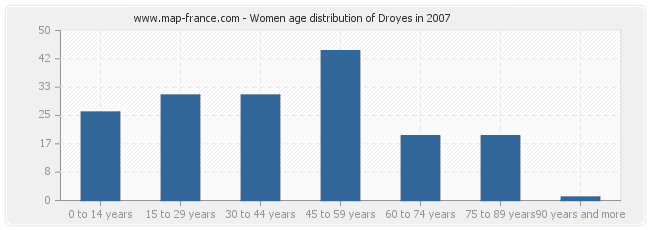 Women age distribution of Droyes in 2007