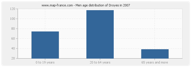 Men age distribution of Droyes in 2007