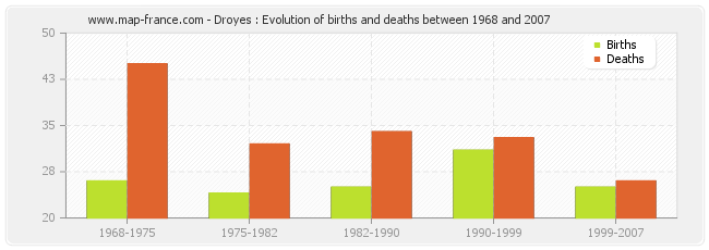 Droyes : Evolution of births and deaths between 1968 and 2007