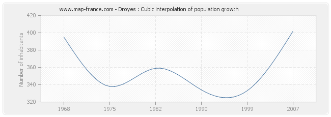 Droyes : Cubic interpolation of population growth