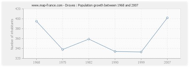 Population Droyes