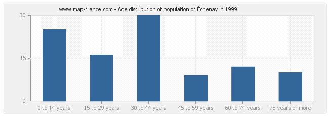 Age distribution of population of Échenay in 1999