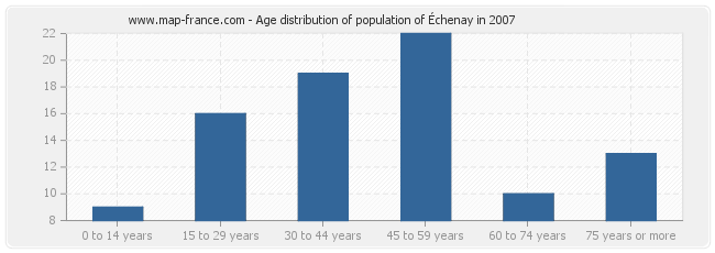 Age distribution of population of Échenay in 2007