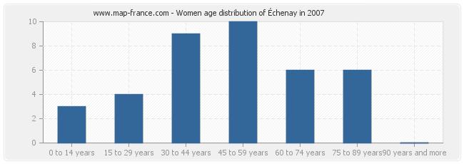 Women age distribution of Échenay in 2007