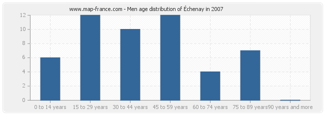 Men age distribution of Échenay in 2007