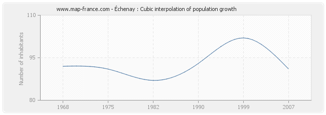 Échenay : Cubic interpolation of population growth