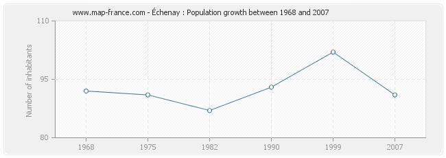 Population Échenay