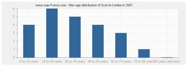Men age distribution of Ecot-la-Combe in 2007