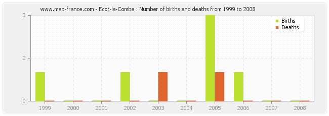 Ecot-la-Combe : Number of births and deaths from 1999 to 2008