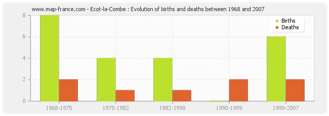 Ecot-la-Combe : Evolution of births and deaths between 1968 and 2007