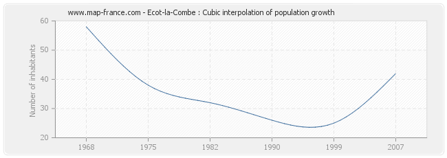 Ecot-la-Combe : Cubic interpolation of population growth