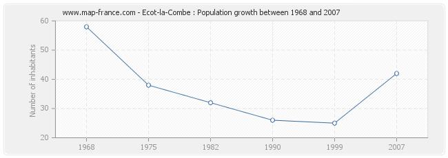 Population Ecot-la-Combe