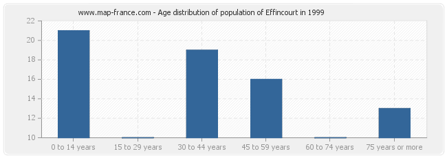 Age distribution of population of Effincourt in 1999