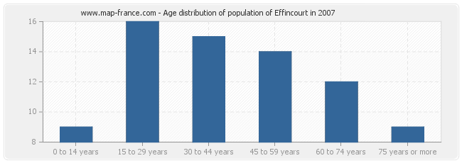 Age distribution of population of Effincourt in 2007