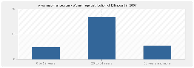 Women age distribution of Effincourt in 2007