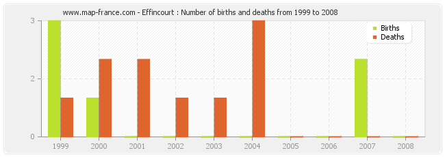Effincourt : Number of births and deaths from 1999 to 2008