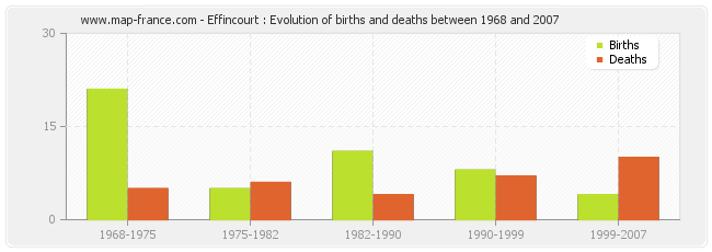 Effincourt : Evolution of births and deaths between 1968 and 2007