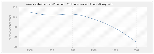 Effincourt : Cubic interpolation of population growth