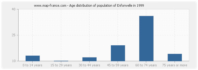 Age distribution of population of Enfonvelle in 1999