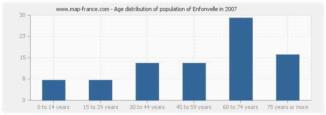 Age distribution of population of Enfonvelle in 2007
