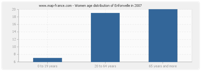 Women age distribution of Enfonvelle in 2007