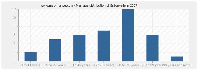 Men age distribution of Enfonvelle in 2007